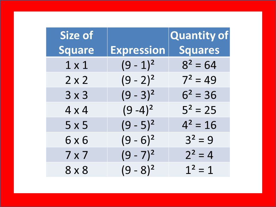 Size of SquareExpression Quantity of Squares 1 x 1(9 - 1)²8² = 64 2 x 2(9 - 2)²7² = 49 3 x 3(9 - 3)²6² = 36 4 x 4(9 -4)²5² = 25 5 x 5(9 - 5)²4² = 16 6