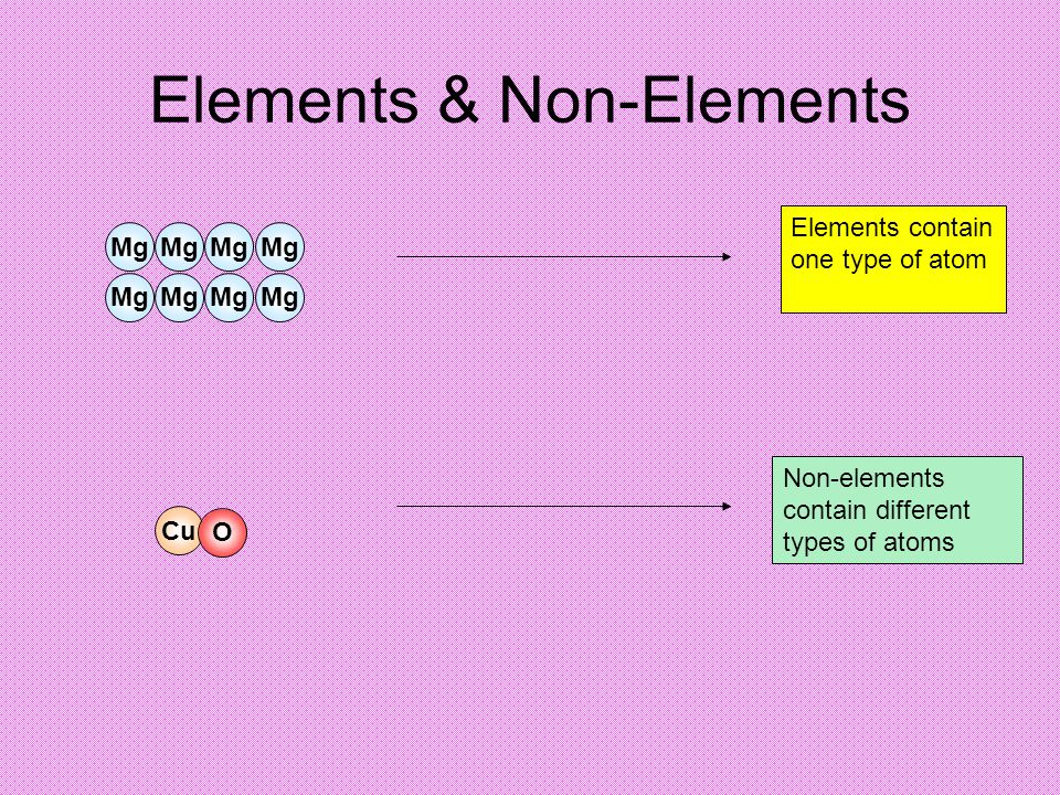 Joining atoms together Atoms can be joined (Bonded) together to make elements and non-elements.