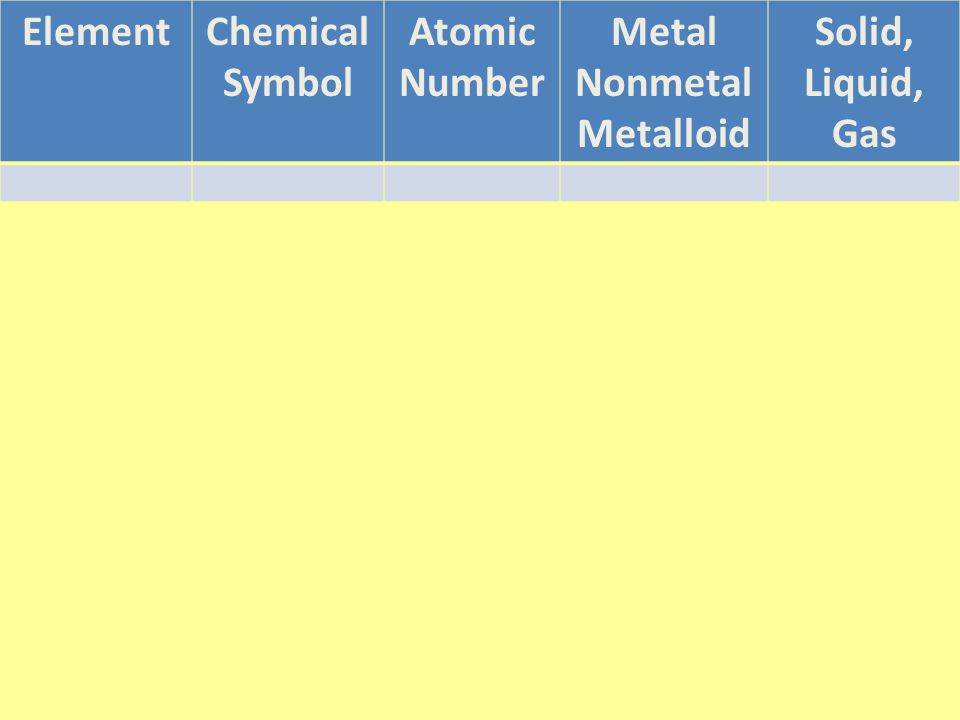 ElementChemical Symbol Atomic Number Metal Nonmetal Metalloid Solid, Liquid, Gas