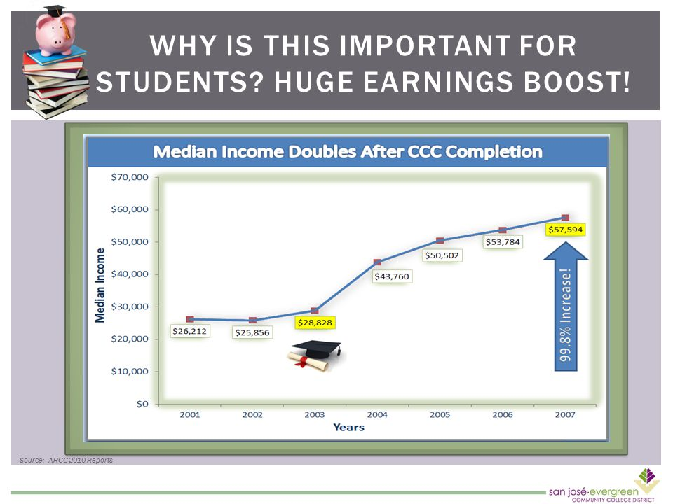 WHY IS THIS IMPORTANT FOR STUDENTS HUGE EARNINGS BOOST! Source: ARCC 2010 Reports