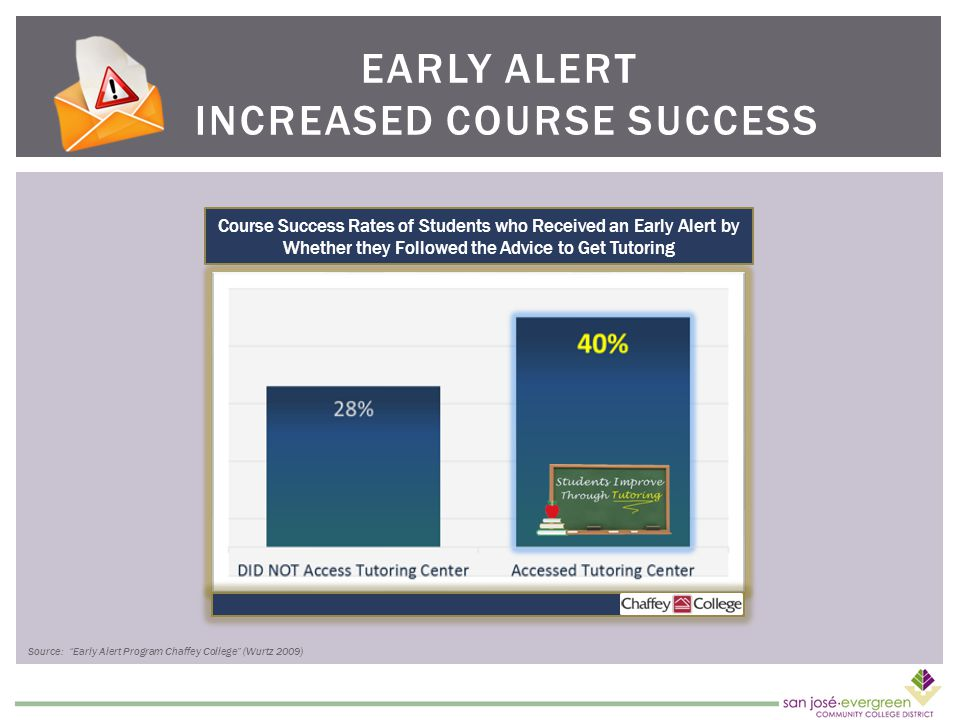 EARLY ALERT INCREASED COURSE SUCCESS Course Success Rates of Students who Received an Early Alert by Whether they Followed the Advice to Get Tutoring Source: Early Alert Program Chaffey College (Wurtz 2009)