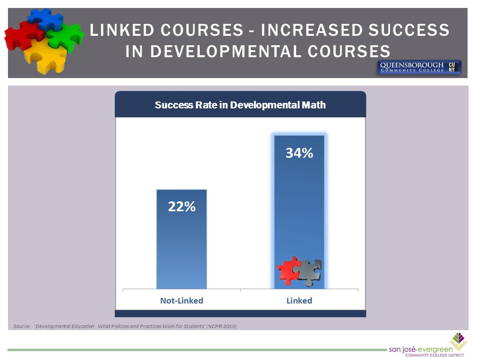 LINKED COURSES - INCREASED SUCCESS IN DEVELOPMENTAL COURSES Success Rate in Developmental Math Source: Developmental Education: What Policies and Practices Work for Students (NCPR 2010)