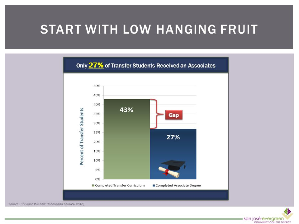 START WITH LOW HANGING FRUIT Only 27% of Transfer Students Received an Associates Source: Divided We Fail (Moore and Shulock 2010)