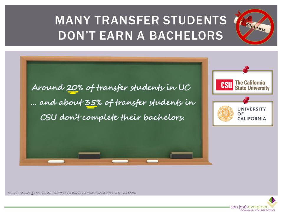 MANY TRANSFER STUDENTS DON'T EARN A BACHELORS Source: Creating a Student Centered Transfer Process in California (Moore and Jensen 2009)