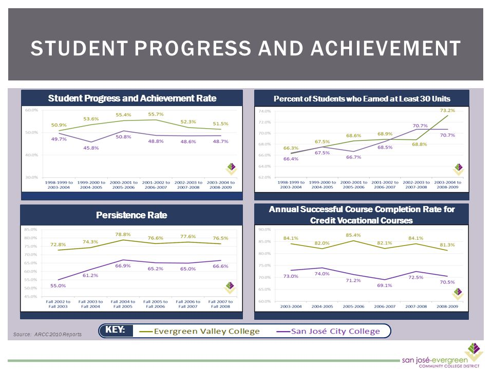 STUDENT PROGRESS AND ACHIEVEMENT Percent of Students who Earned at Least 30 Units Annual Successful Course Completion Rate for Credit Vocational Courses Student Progress and Achievement Rate KEY: Persistence Rate Source: ARCC 2010 Reports