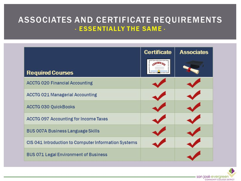 Required Courses CertificateAssociates ACCTG 020 Financial Accounting ACCTG 021 Managerial Accounting ACCTG 030 QuickBooks ACCTG 097 Accounting for Income Taxes BUS 007A Business Language Skills CIS 041 Introduction to Computer Information Systems BUS 071 Legal Environment of Business ASSOCIATES AND CERTIFICATE REQUIREMENTS · ESSENTIALLY THE SAME ·