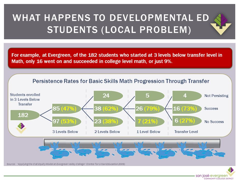 WHAT HAPPENS TO DEVELOPMENTAL ED STUDENTS (LOCAL PROBLEM) 18285 (47%)2438 (62%)526 (79%)416 (73%)6 (27%)7 (21%)23 (38%)97 (53%) Not Persisting Success No Success 3 Levels Below2 Levels Below1 Level BelowTransfer Level Students enrolled in 3 Levels Below Transfer Persistence Rates for Basic Skills Math Progression Through Transfer For example, at Evergreen, of the 182 students who started at 3 levels below transfer level in Math, only 16 went on and succeeded in college level math, or just 9%.