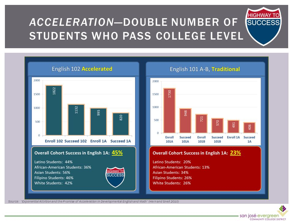 ACCELERATION—DOUBLE NUMBER OF STUDENTS WHO PASS COLLEGE LEVEL Source: Exponential Attrition and the Promise of Acceleration in Developmental English and Math (Hern and Snell 2010)