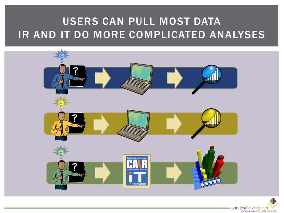 USERS CAN PULL MOST DATA IR AND IT DO MORE COMPLICATED ANALYSES