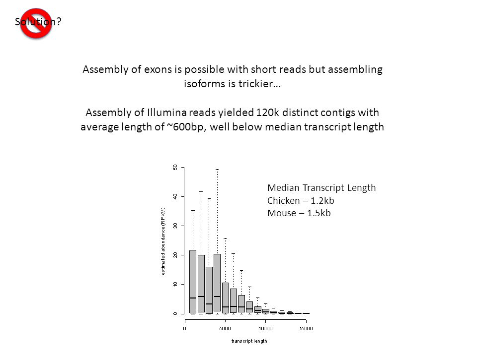 Assembly of exons is possible with short reads but assembling isoforms is trickier… Assembly of Illumina reads yielded 120k distinct contigs with average length of ~600bp, well below median transcript length Solution.