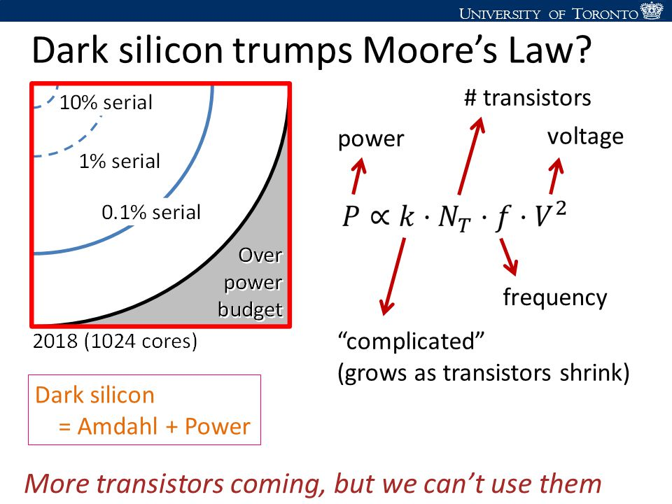 """U NIVERSITY U NIVERSITY OF T ORONTO Dark silicon trumps Moore's Law? More transistors coming, but we can't use them """"complicated"""" (grows as transistor"""