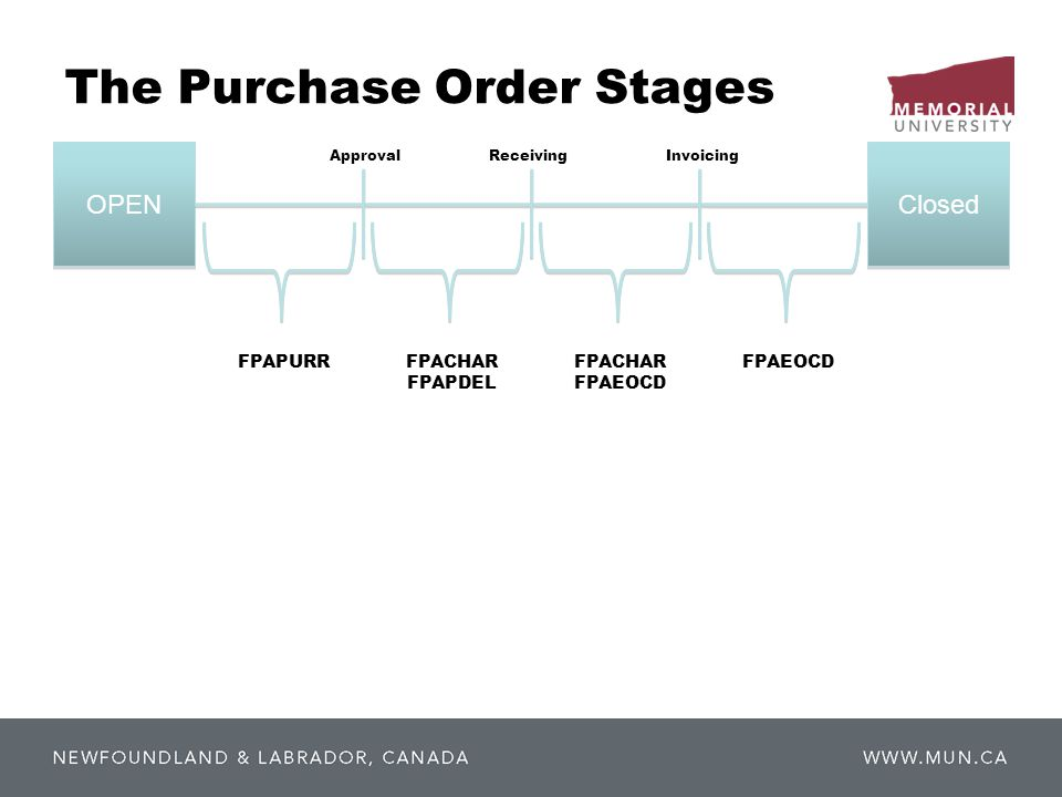OPEN Closed ApprovalReceivingInvoicing FPAPURRFPACHAR FPAPDEL FPACHAR FPAEOCD The Purchase Order Stages