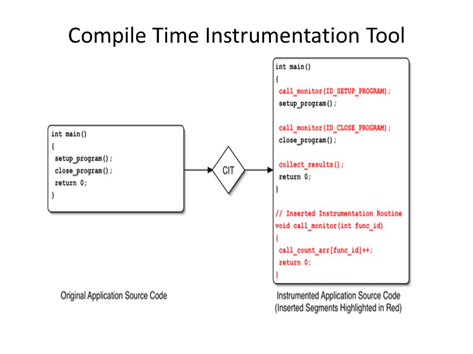 Compile Time Instrumentation Tool