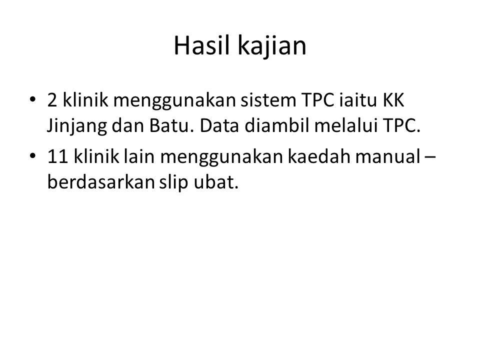 Hasil kajian 2 klinik menggunakan sistem TPC iaitu KK Jinjang dan Batu. Data diambil melalui TPC. 11 klinik lain menggunakan kaedah manual – berdasark