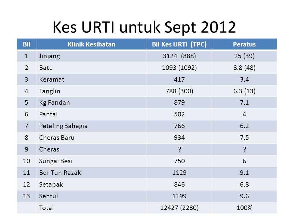 Kes URTI untuk Sept 2012 BilKlinik KesihatanBil Kes URTI (TPC)Peratus 1Jinjang3124 (888)25 (39) 2Batu1093 (1092)8.8 (48) 3Keramat4173.4 4Tanglin788 (3