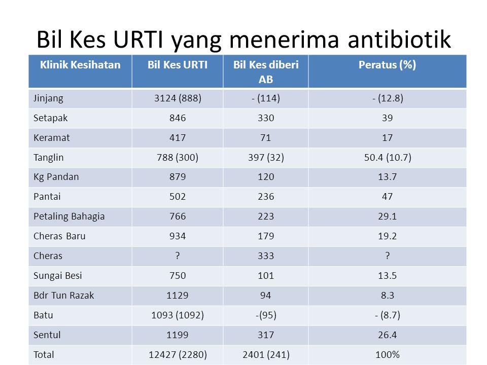 Bil Kes URTI yang menerima antibiotik Klinik KesihatanBil Kes URTIBil Kes diberi AB Peratus (%) Jinjang3124 (888)- (114)- (12.8) Setapak84633039 Keram