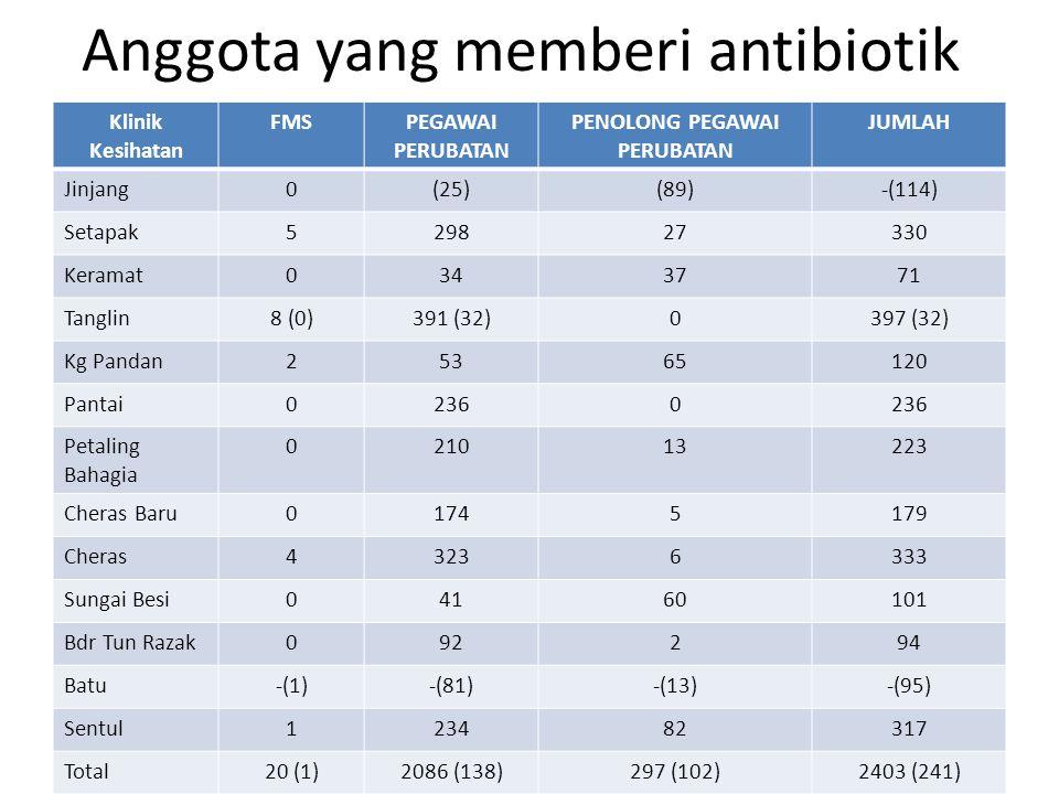 Anggota yang memberi antibiotik Klinik Kesihatan FMSPEGAWAI PERUBATAN PENOLONG PEGAWAI PERUBATAN JUMLAH Jinjang0(25)(89)-(114) Setapak529827330 Keramat0343771 Tanglin8 (0)391 (32)0397 (32) Kg Pandan25365120 Pantai02360 Petaling Bahagia 021013223 Cheras Baru01745179 Cheras43236333 Sungai Besi04160101 Bdr Tun Razak092294 Batu-(1)-(81)-(13)-(95) Sentul123482317 Total20 (1)2086 (138)297 (102)2403 (241)