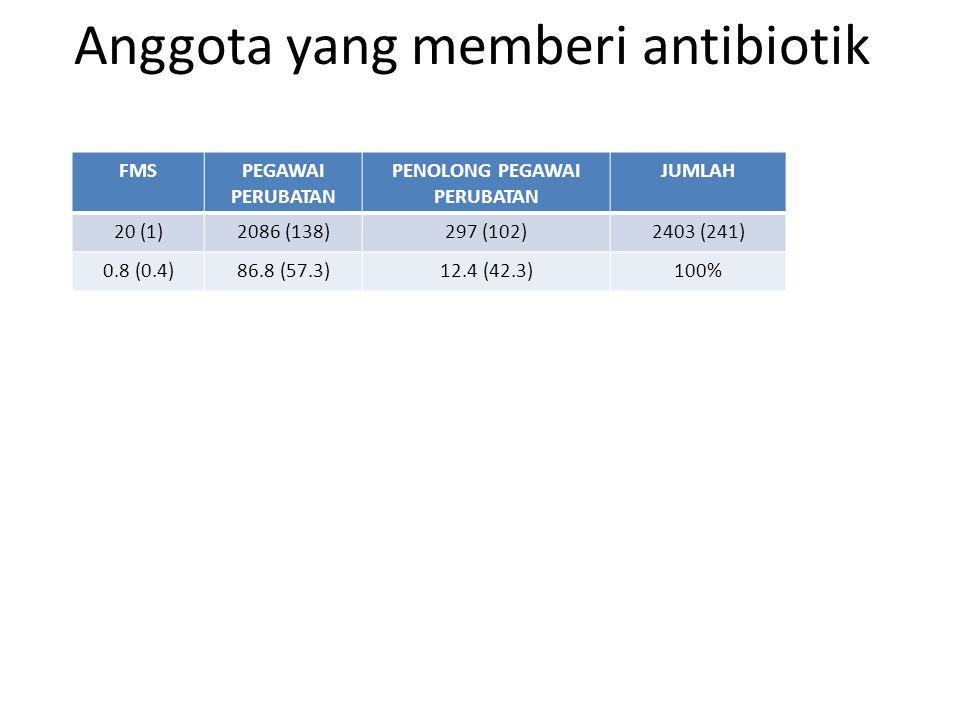 Anggota yang memberi antibiotik FMSPEGAWAI PERUBATAN PENOLONG PEGAWAI PERUBATAN JUMLAH 20 (1)2086 (138)297 (102)2403 (241) 0.8 (0.4)86.8 (57.3)12.4 (42.3)100%