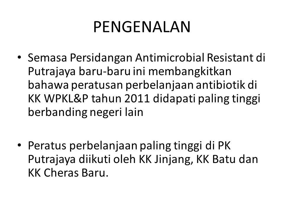 PENGENALAN Semasa Persidangan Antimicrobial Resistant di Putrajaya baru-baru ini membangkitkan bahawa peratusan perbelanjaan antibiotik di KK WPKL&P tahun 2011 didapati paling tinggi berbanding negeri lain Peratus perbelanjaan paling tinggi di PK Putrajaya diikuti oleh KK Jinjang, KK Batu dan KK Cheras Baru.