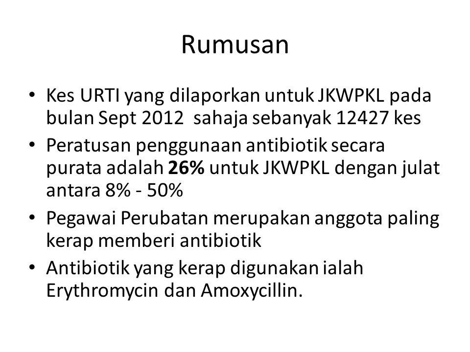 Rumusan Kes URTI yang dilaporkan untuk JKWPKL pada bulan Sept 2012 sahaja sebanyak 12427 kes Peratusan penggunaan antibiotik secara purata adalah 26%