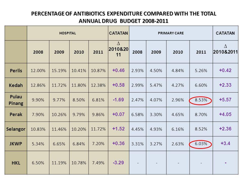 HOSPITAL CATATAN PRIMARY CARE CATATAN 2008200920102011 ∆ 2010&20 11 2008200920102011 ∆ 2010&2011 Perlis 12.00%15.19%10.41% 10.87% +0.46 2.93%4.50%4.84% 5.26% +0.42 Kedah 12.86%11.72%11.80% 12.38% +0.58 2.99%5.47%4.27% 6.60% +2.33 Pulau Pinang 9.90%9.77%8.50% 6.81% -1.69 2.47%4.07%2.96% 8.53% +5.57 Perak 7.90%10.26%9.79% 9.86% +0.07 6.58%3.30%4.65% 8.70% +4.05 Selangor 10.83%11.46%10.20% 11.72% +1.52 4.45%4.93%6.16% 8.52% +2.36 JKWP 5.34%6.65%6.84% 7.20% +0.36 3.31%3.27%2.63% 6.03% +3.4 HKL 6.50%11.19%10.78% 7.49% -3.29 - - -- - PERCENTAGE OF ANTIBIOTICS EXPENDITURE COMPARED WITH THE TOTAL ANNUAL DRUG BUDGET 2008-2011