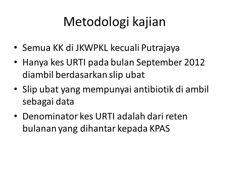 Metodologi kajian Semua KK di JKWPKL kecuali Putrajaya Hanya kes URTI pada bulan September 2012 diambil berdasarkan slip ubat Slip ubat yang mempunyai antibiotik di ambil sebagai data Denominator kes URTI adalah dari reten bulanan yang dihantar kepada KPAS