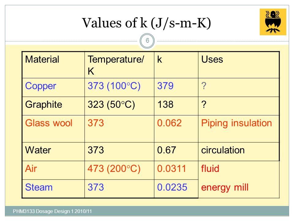 """Thermal conductivity, k 5 k = """"thermal conductivity"""" good thermal conductors ----  high k [k] = J/s-m-  C (  C or K) good thermal insulators … low"""