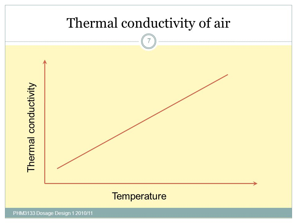 Thermal conductivity of air PHM3133 Dosage Design 1 2010/11 7 Temperature Thermal conductivity