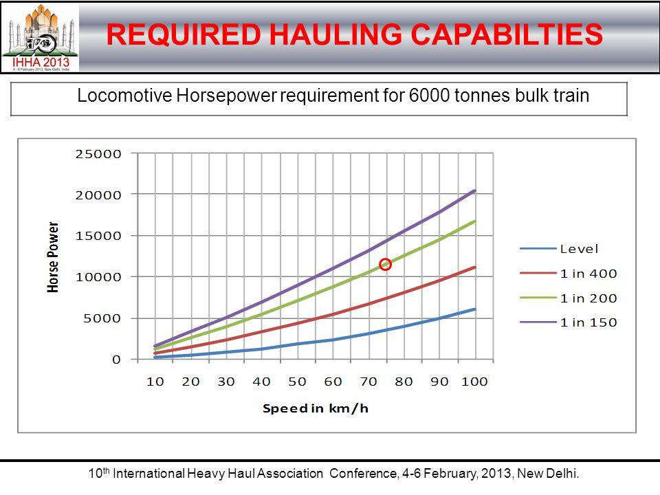 10 th International Heavy Haul Association Conference, 4-6 February, 2013, New Delhi. REQUIRED HAULING CAPABILTIES Locomotive Horsepower requirement f