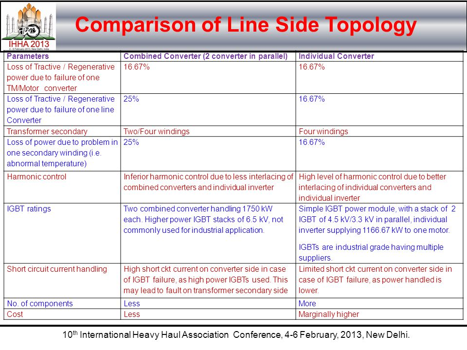 10 th International Heavy Haul Association Conference, 4-6 February, 2013, New Delhi. Comparison of Line Side Topology ParametersCombined Converter (2