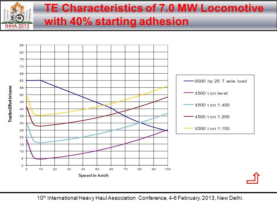 10 th International Heavy Haul Association Conference, 4-6 February, 2013, New Delhi. TE Characteristics of 7.0 MW Locomotive with 40% starting adhesi
