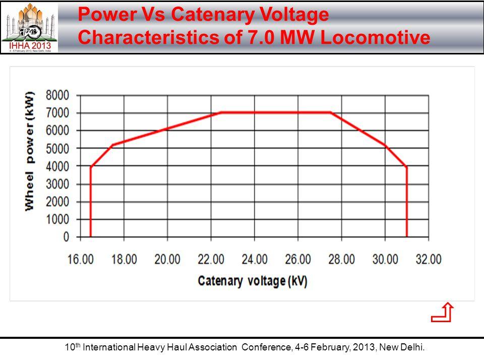 10 th International Heavy Haul Association Conference, 4-6 February, 2013, New Delhi. Power Vs Catenary Voltage Characteristics of 7.0 MW Locomotive