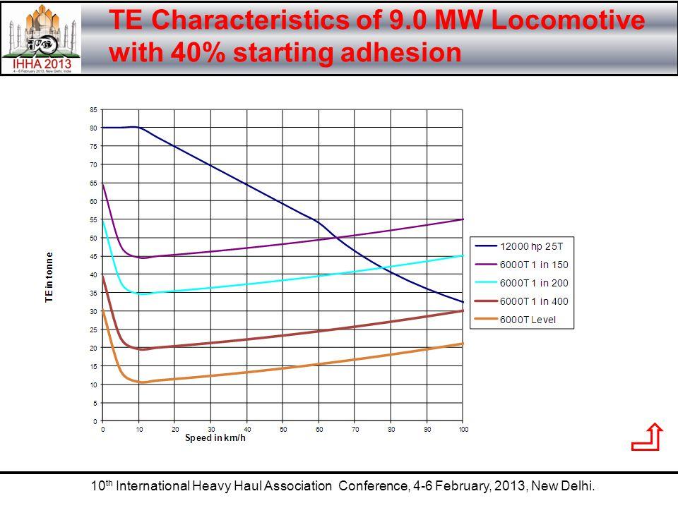 10 th International Heavy Haul Association Conference, 4-6 February, 2013, New Delhi. TE Characteristics of 9.0 MW Locomotive with 40% starting adhesi