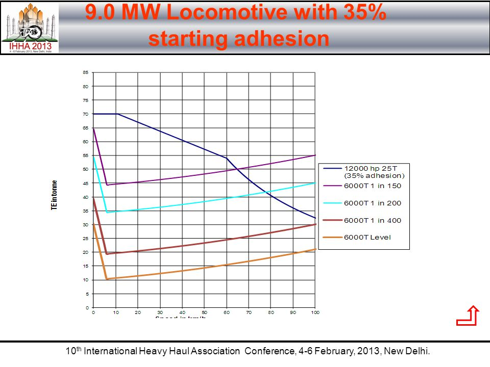 10 th International Heavy Haul Association Conference, 4-6 February, 2013, New Delhi. 9.0 MW Locomotive with 35% starting adhesion