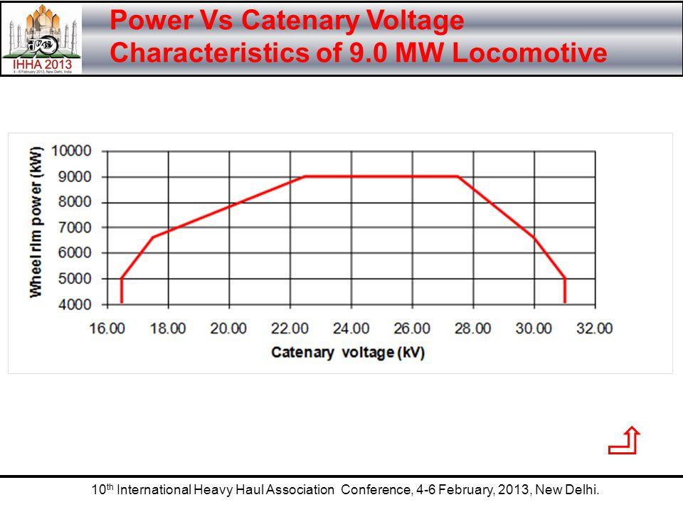 10 th International Heavy Haul Association Conference, 4-6 February, 2013, New Delhi. Power Vs Catenary Voltage Characteristics of 9.0 MW Locomotive