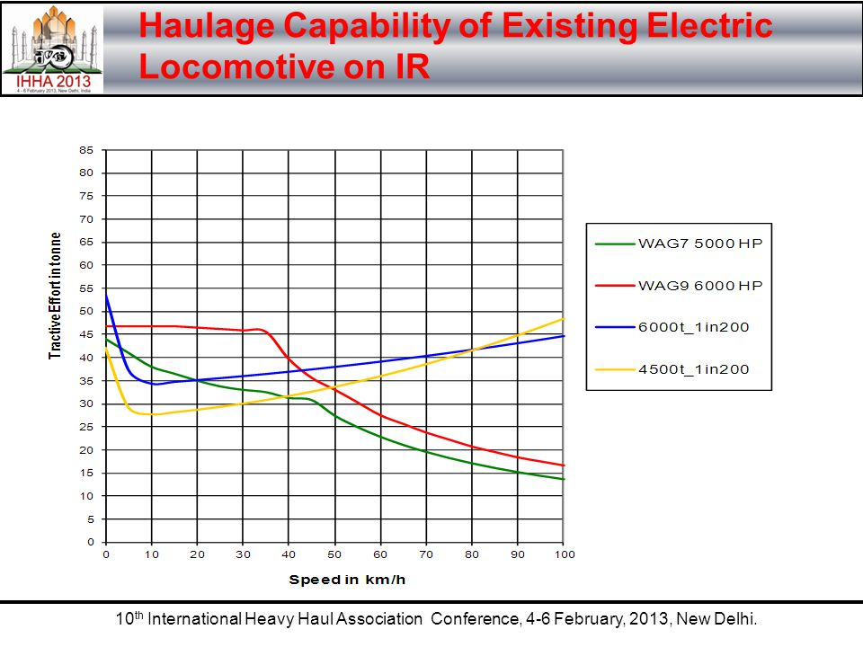 10 th International Heavy Haul Association Conference, 4-6 February, 2013, New Delhi. Haulage Capability of Existing Electric Locomotive on IR