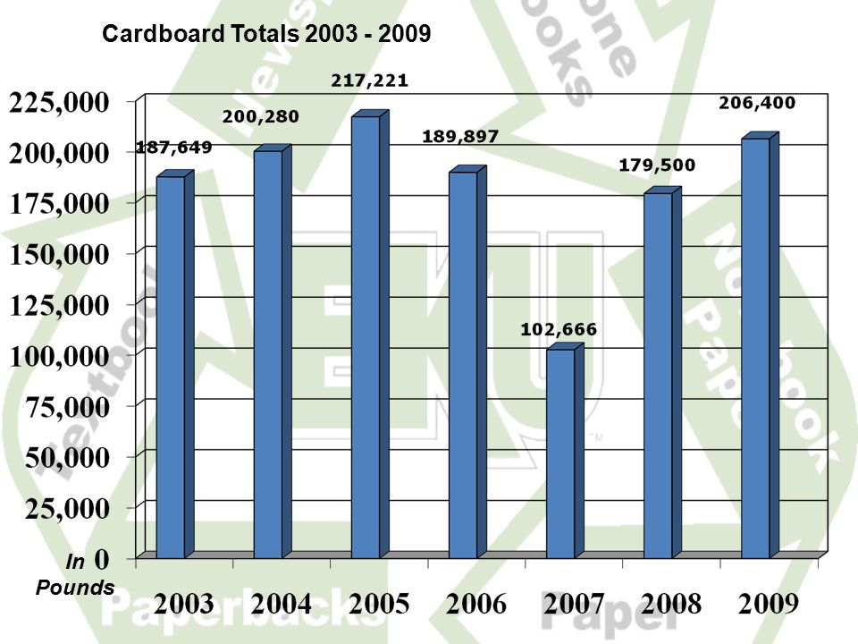 Cardboard Totals 2003 - 2009 In Pounds