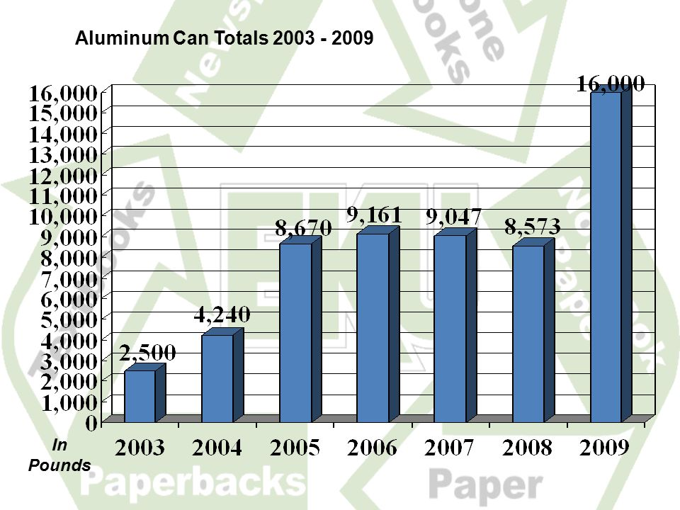 Aluminum Can Totals 2003 - 2009 In Pounds
