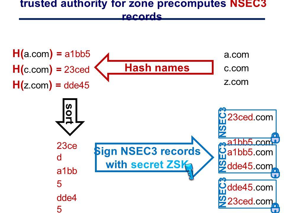trusted authority for zone precomputes NSEC3 records 23ced.com a1bb5.com NSEC3 a.com c.com z.com H( a.com ) = a1bb5 H( c.com ) = 23ced H( z.com ) = dd