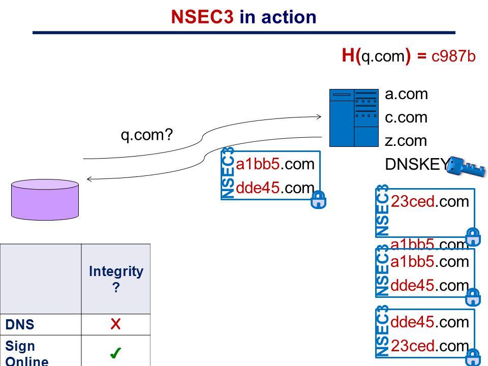 Integrity ? Tolerates bad nameserver ? DNS XX Sign Online ✔ X NSEC ✔✔ NSEC3 ✔✔ NSEC5 NSEC3 in action q.com? H( q.com ) = c987b 23ced.com a1bb5.com NSE