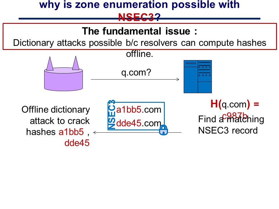 why is zone enumeration possible with NSEC3? The fundamental issue : Dictionary attacks possible b/c resolvers can compute hashes offline. q.com? H( q