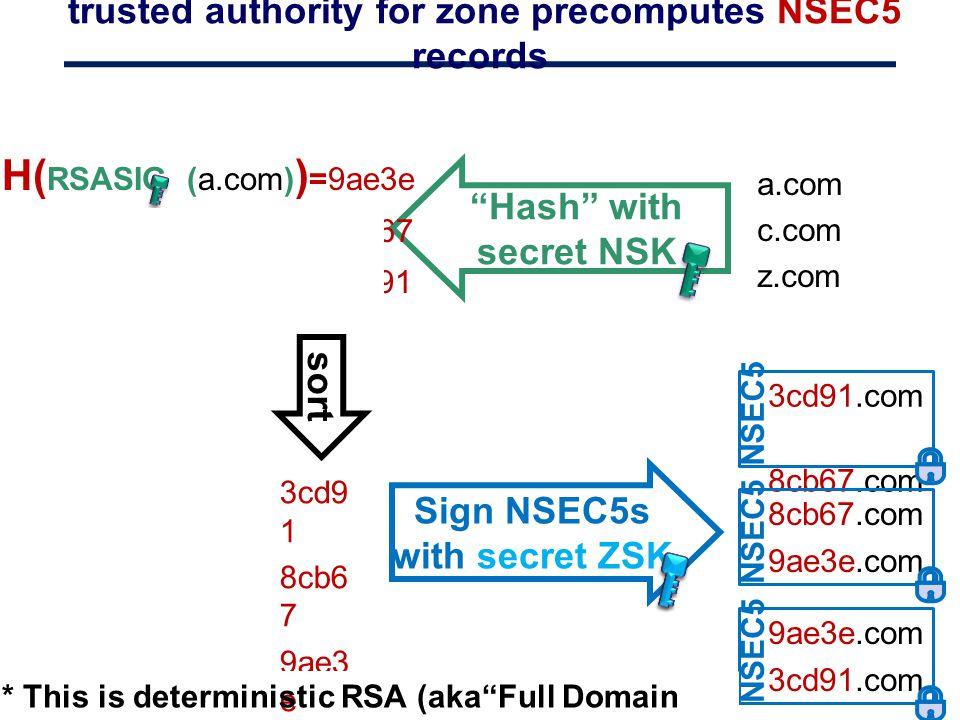 trusted authority for zone precomputes NSEC5 records 3cd91.com 8cb67.com NSEC5 a.com c.com z.com sort 3cd9 1 8cb6 7 9ae3 e Sign NSEC5s with secret ZSK