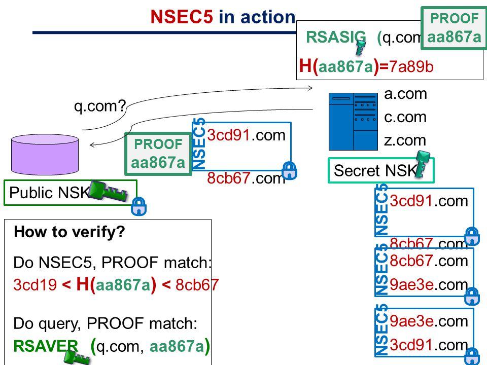 NSEC5 in action q.com? RSASIG (q.com)=aa867a PROOF aa867a Secret NSK: 3cd91.com 8cb67.com NSEC5 8cb67.com 9ae3e.com NSEC5 9ae3e.com 3cd91.com NSEC5 a.