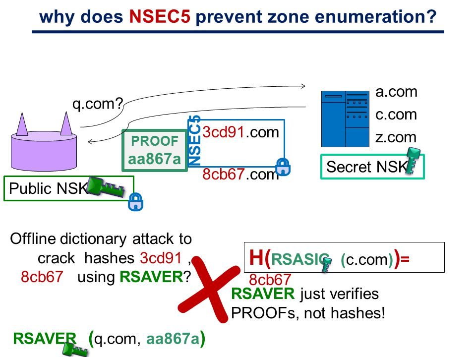 why does NSEC5 prevent zone enumeration? q.com? PROOF aa867a Secret NSK: a.com c.com z.com 3cd91.com 8cb67.com NSEC5 Public NSK: RSAVER just verifies