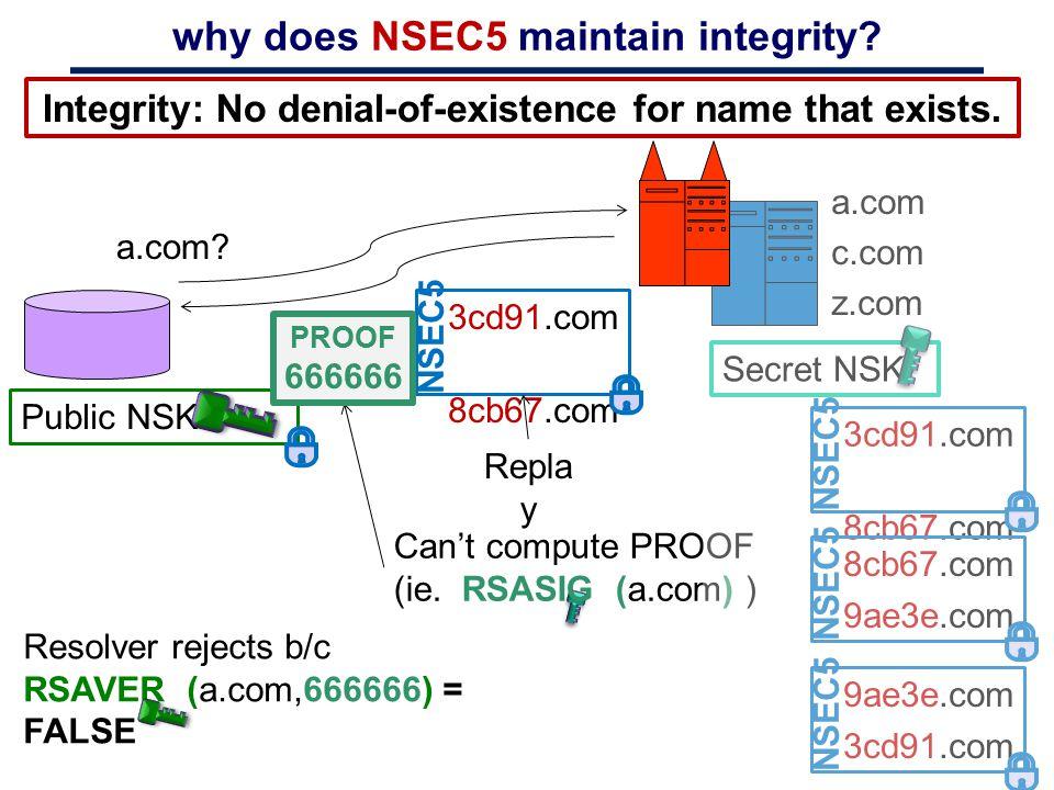 Secret NSK: why does NSEC5 maintain integrity? Resolver rejects b/c RSAVER (a.com,666666) = FALSE a.com c.com z.com 3cd91.com 8cb67.com NSEC5 8cb67.co