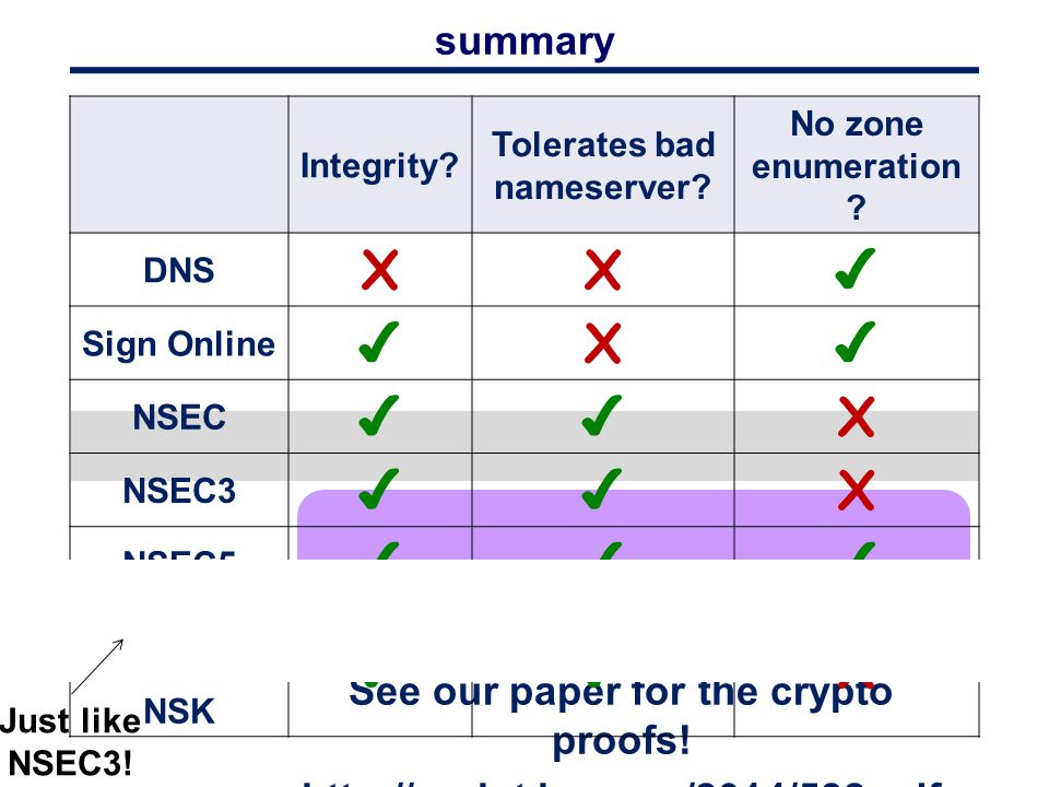 See our paper for the crypto proofs! http://eprint.iacr.org/2014/582.pdf Integrity? Tolerates bad nameserver? No zone enumeration ? DNS XX ✔ Sign Onli