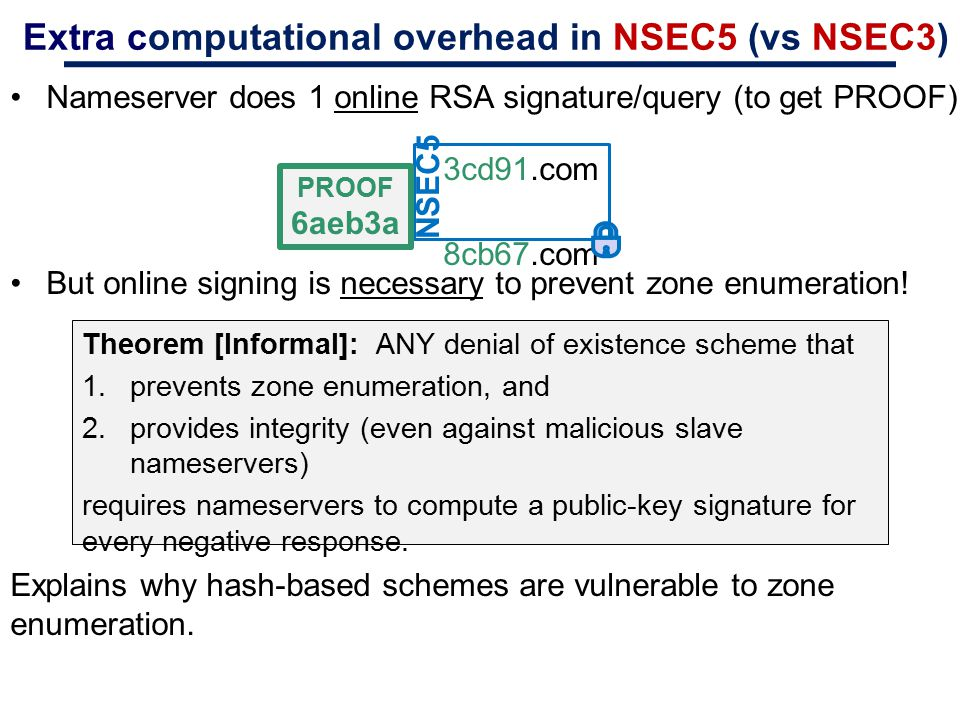 Nameserver does 1 online RSA signature/query (to get PROOF) But online signing is necessary to prevent zone enumeration! Explains why hash-based schem