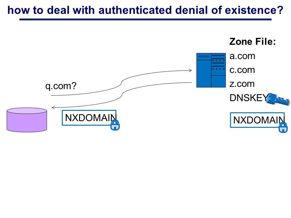 how to deal with authenticated denial of existence? q.com? NXDOMAIN Zone File: a.com c.com z.com DNSKEY: NXDOMAIN