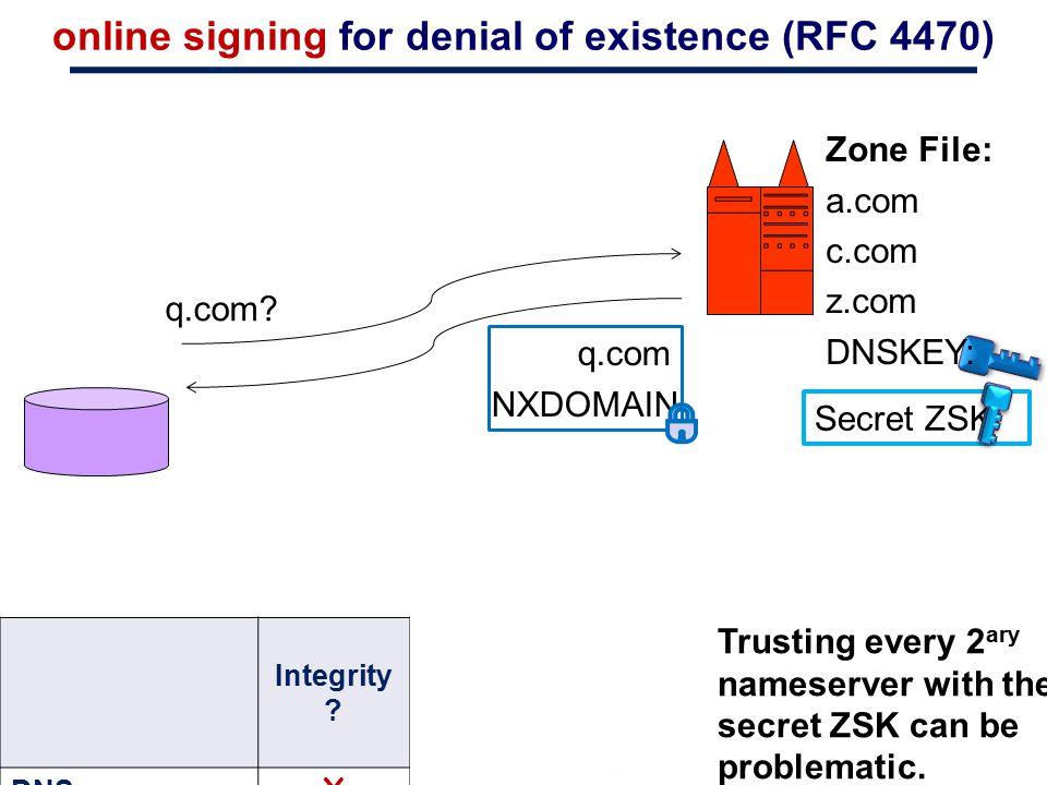 online signing for denial of existence (RFC 4470) q.com? q.com NXDOMAIN Secret ZSK: Integrity ? Tolerates bad nameserver ? DNS XX Sign Online ✔ X NSEC