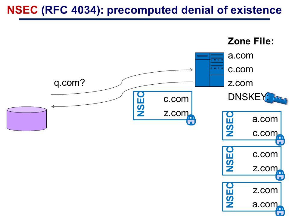 NSEC (RFC 4034): precomputed denial of existence q.com? a.com c.com NSEC Zone File: a.com c.com z.com DNSKEY: c.com z.com NSEC z.com a.com NSEC c.com